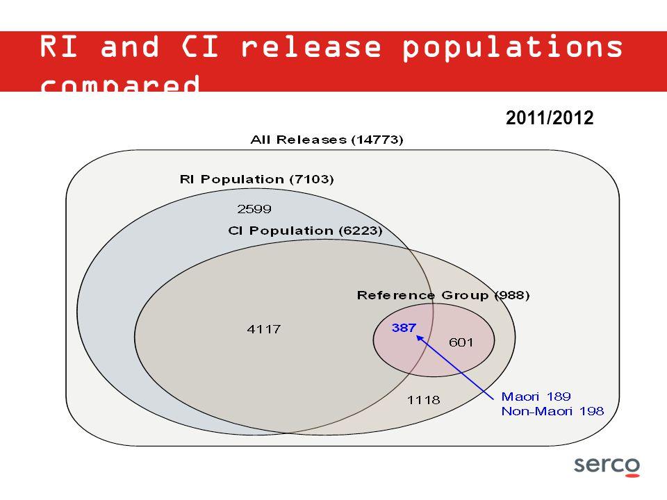 RI and CI release populations compared