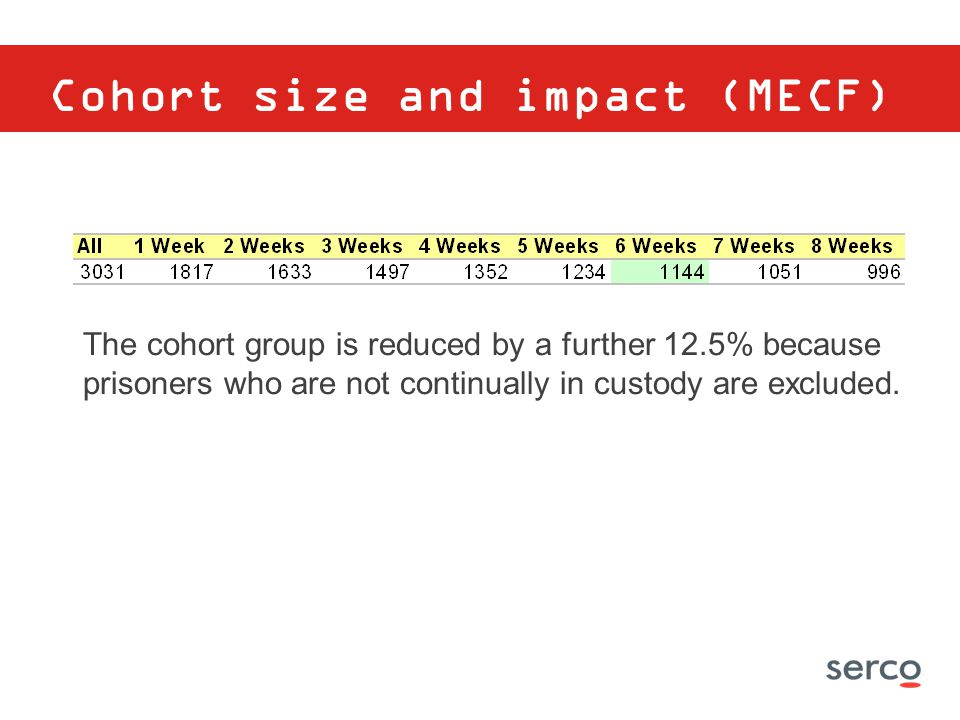 Cohort size and impact (MECF)