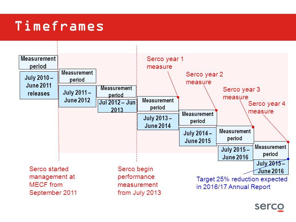 Timeframes Measurement period Serco year 1 measure