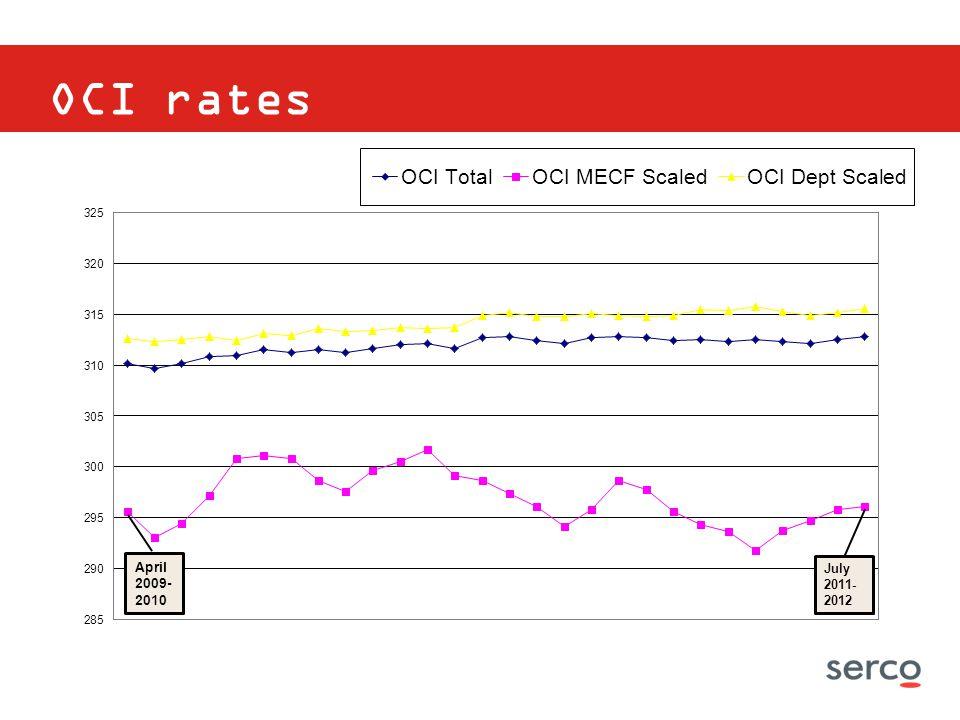 OCI rates