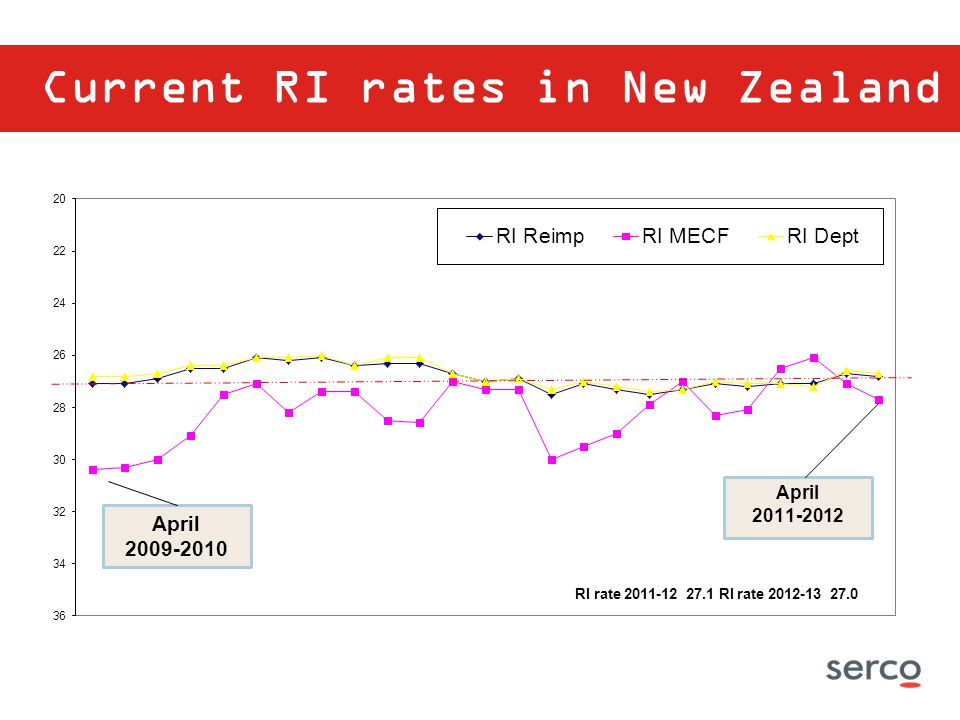 Current RI rates in New Zealand