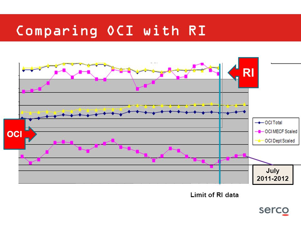 Comparing OCI with RI RI OCI July 2011-2012 Limit of RI data