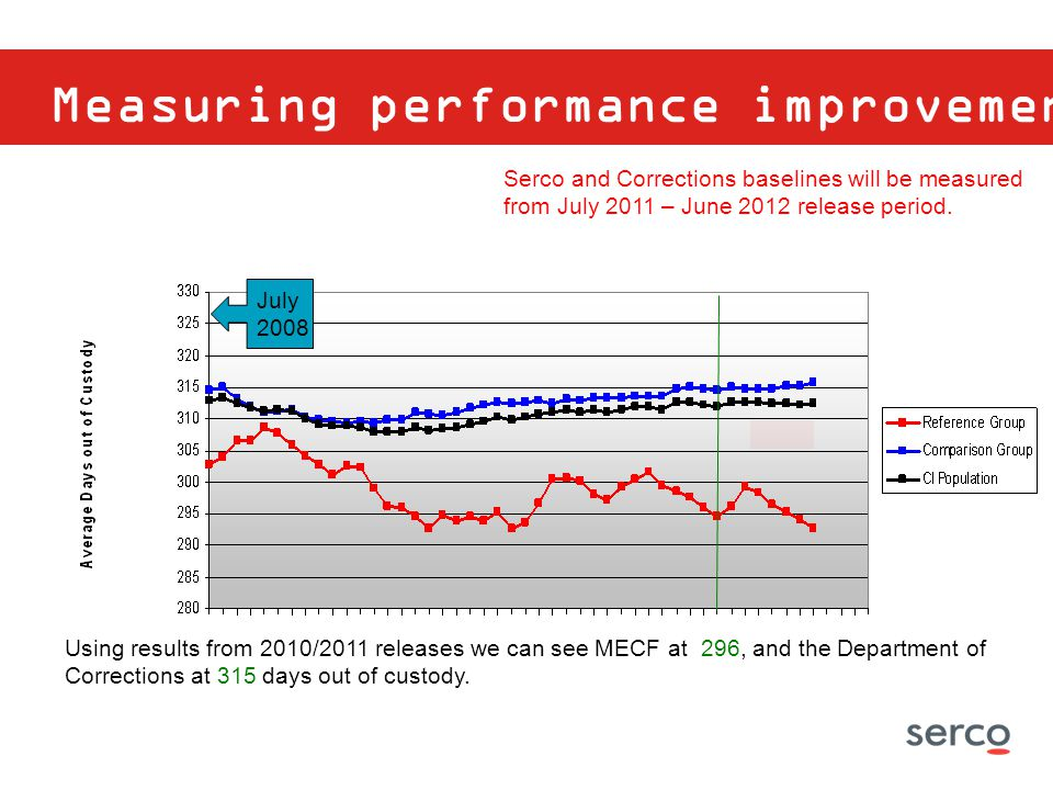 Measuring performance improvement