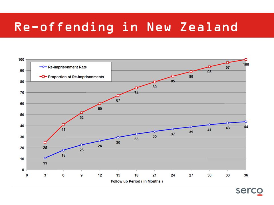 Re-offending in New Zealand