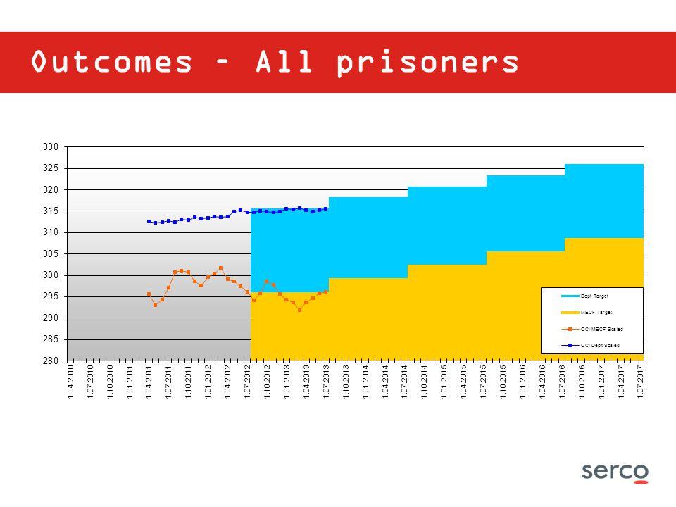 Outcomes – All prisoners
