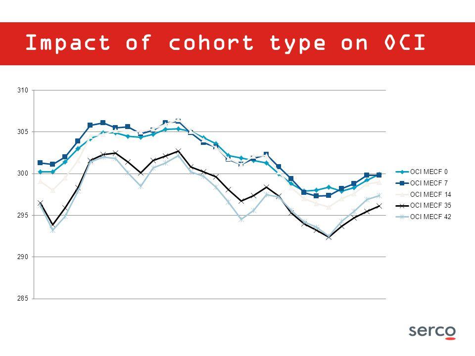 Impact of cohort type on OCI