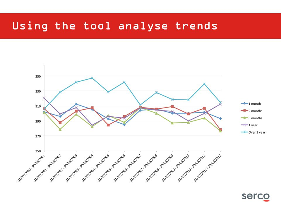 Using the tool analyse trends