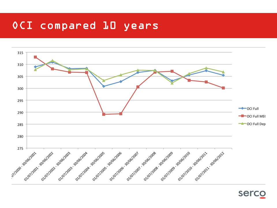 OCI compared 10 years
