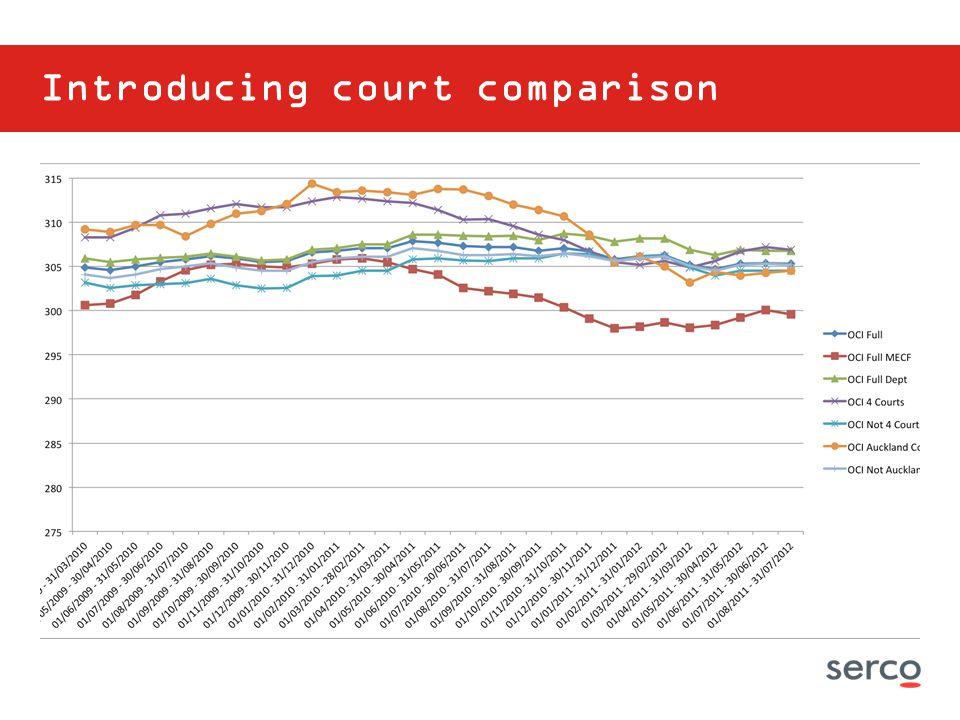 Introducing court comparison