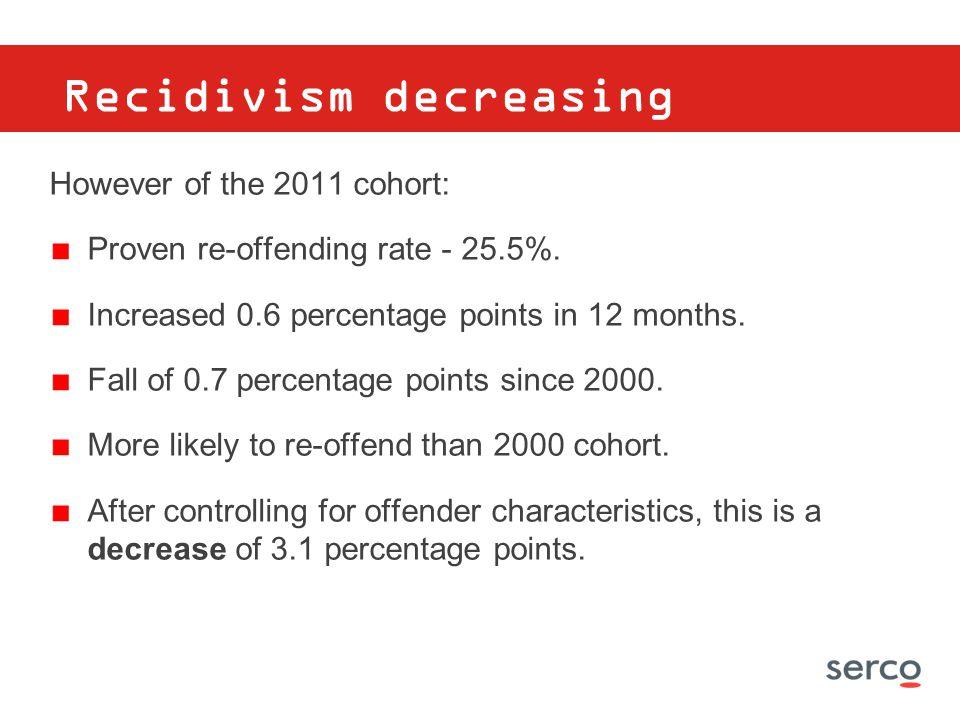 Recidivism decreasing