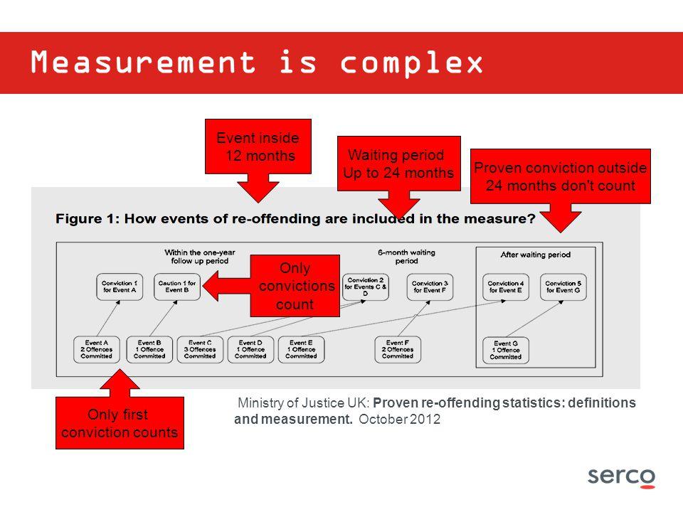 Measurement is complex