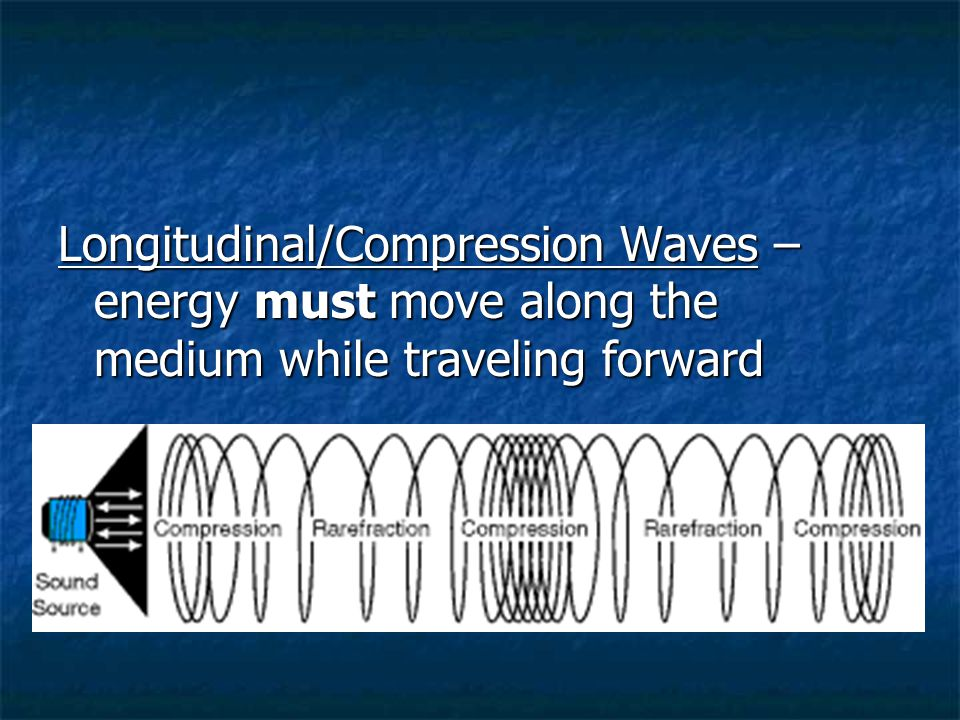 Longitudinal/Compression Waves – energy must move along the medium while traveling forward