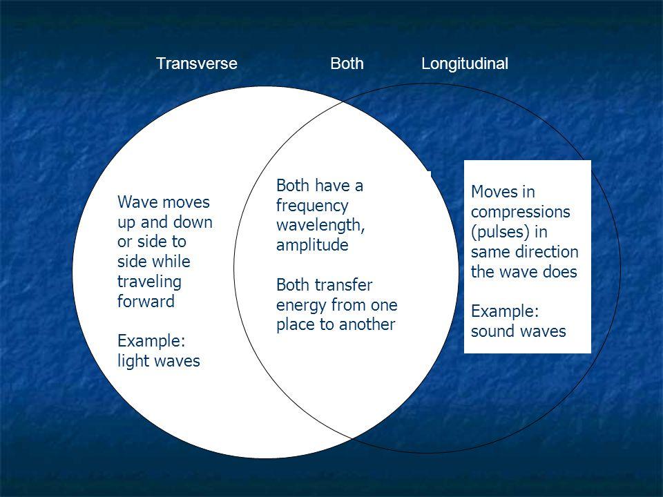 Transverse Both Longitudinal