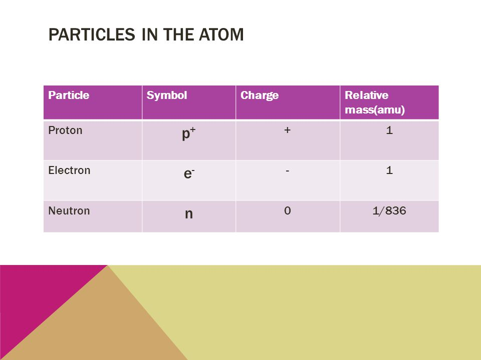 Particles in the atom p+ e- n Particle Symbol Charge