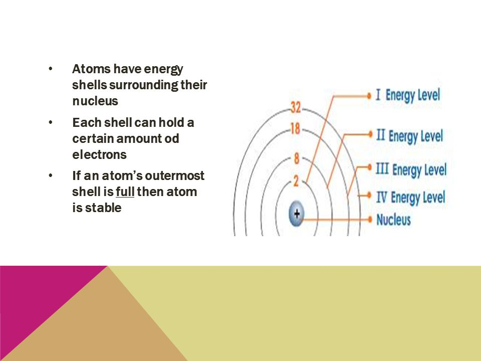 Atoms have energy shells surrounding their nucleus