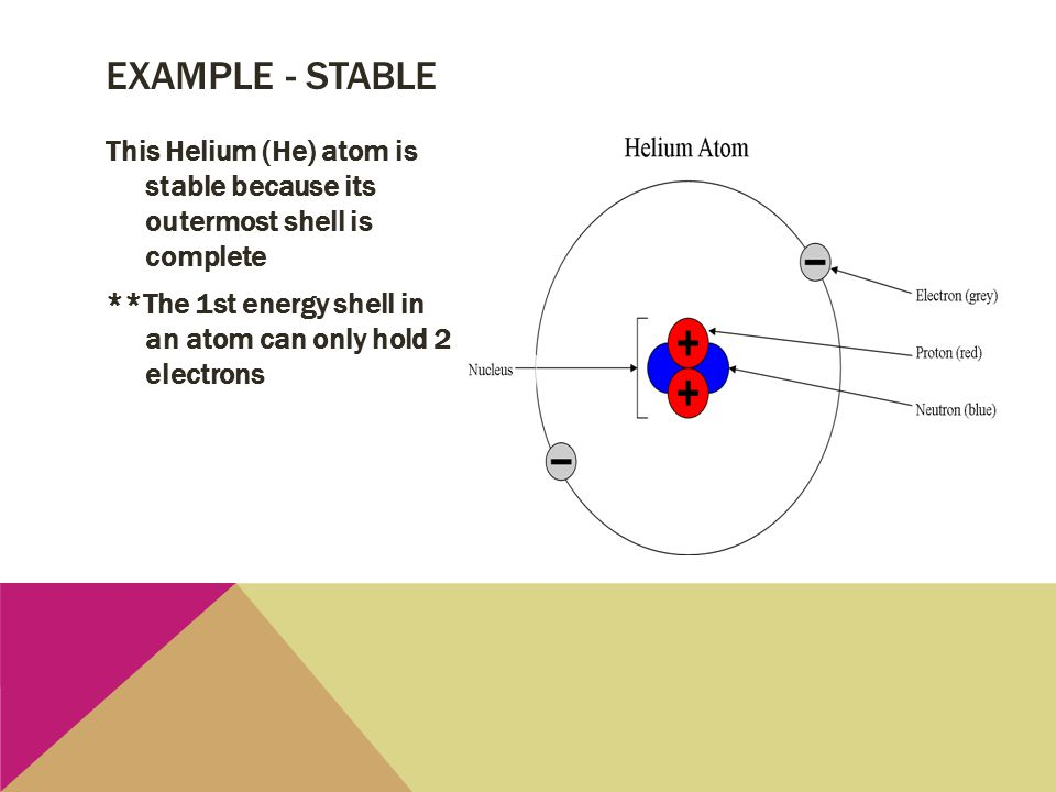 Example - stable This Helium (He) atom is stable because its outermost shell is complete **The 1st energy shell in an atom can only hold 2 electrons