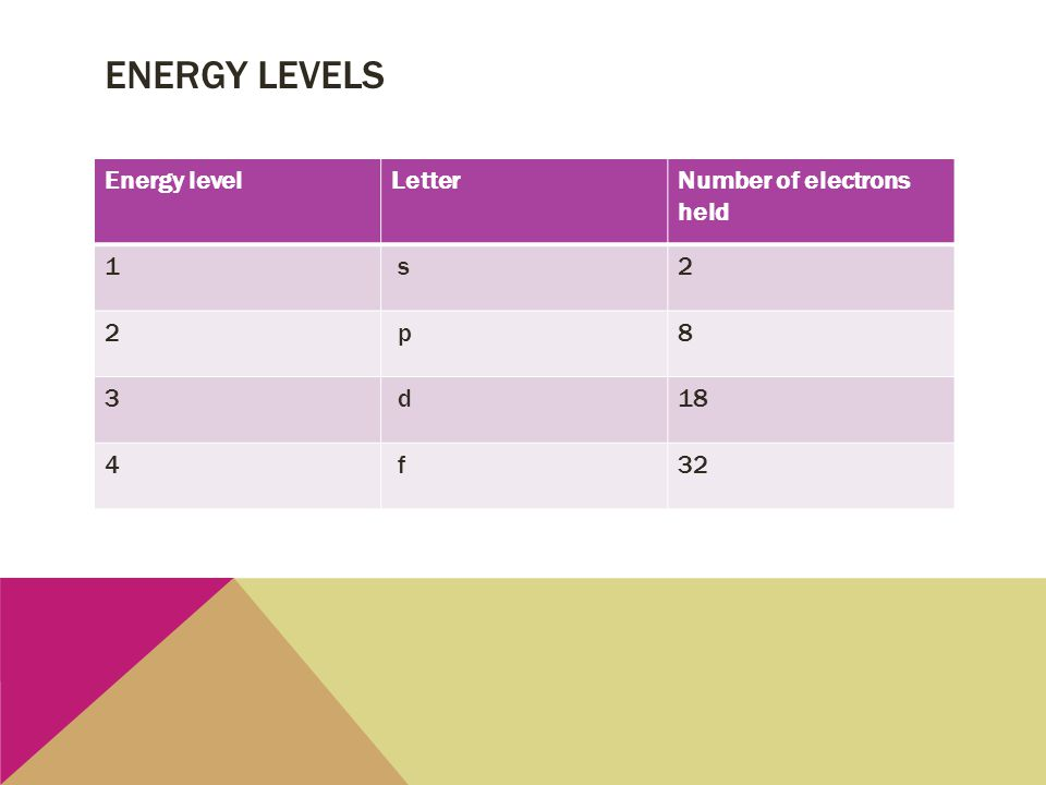 Energy levels Energy level Letter Number of electrons held 1 s 2 p 8 3