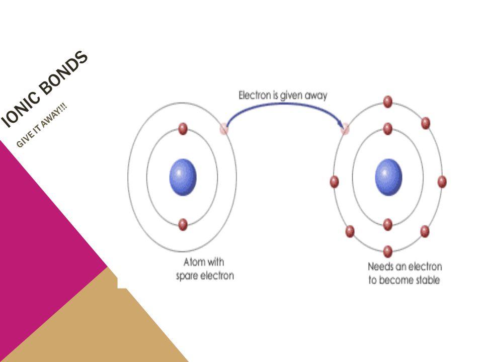 Ionic bonds GIVE IT AWAY!!!