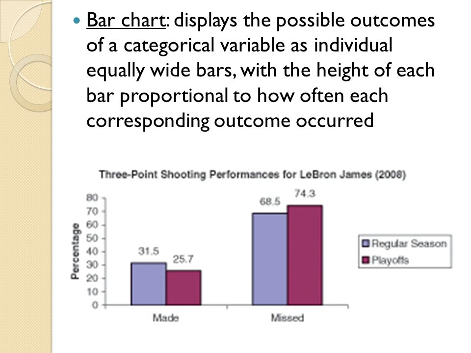 Bar chart: displays the possible outcomes of a categorical variable as individual equally wide bars, with the height of each bar proportional to how often each corresponding outcome occurred