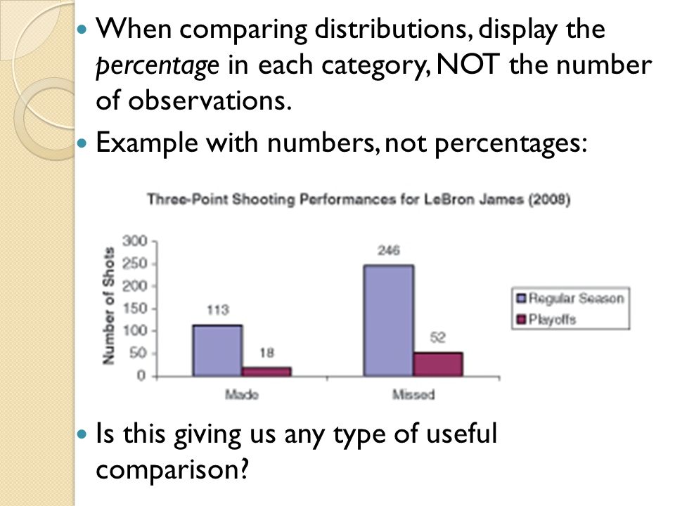 When comparing distributions, display the percentage in each category, NOT the number of observations.