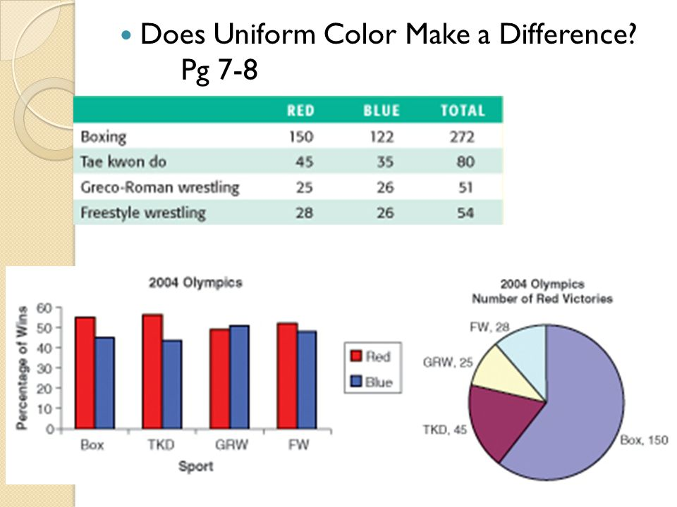 Does Uniform Color Make a Difference Pg 7-8