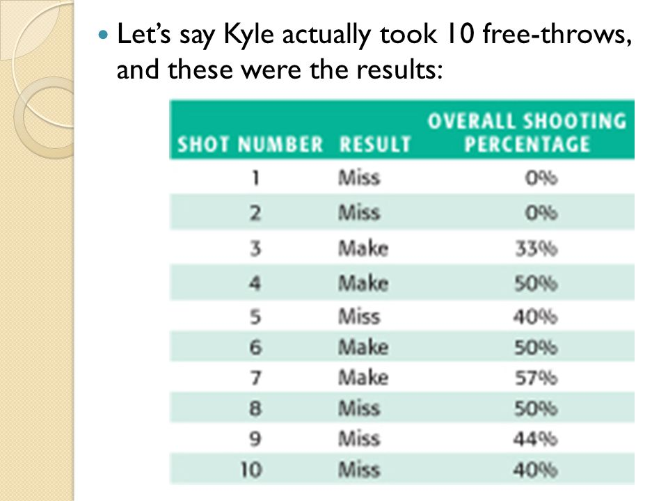 Let's say Kyle actually took 10 free-throws, and these were the results: