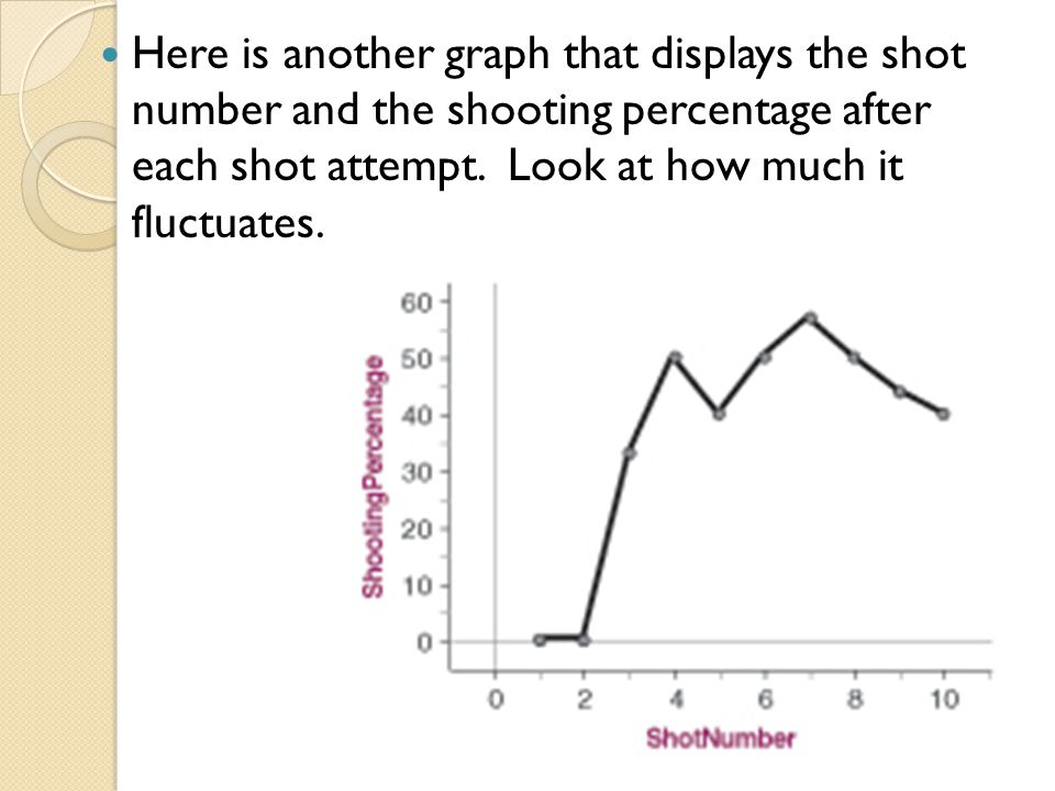 Here is another graph that displays the shot number and the shooting percentage after each shot attempt.