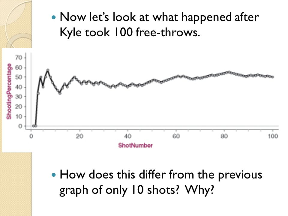Now let's look at what happened after Kyle took 100 free-throws.