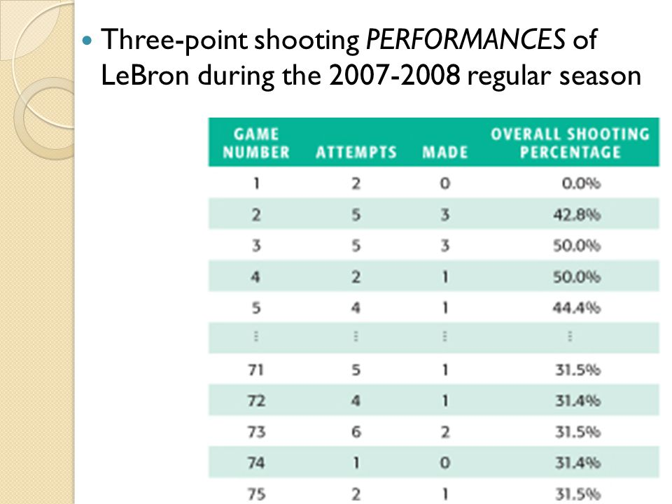 Three-point shooting PERFORMANCES of LeBron during the 2007-2008 regular season