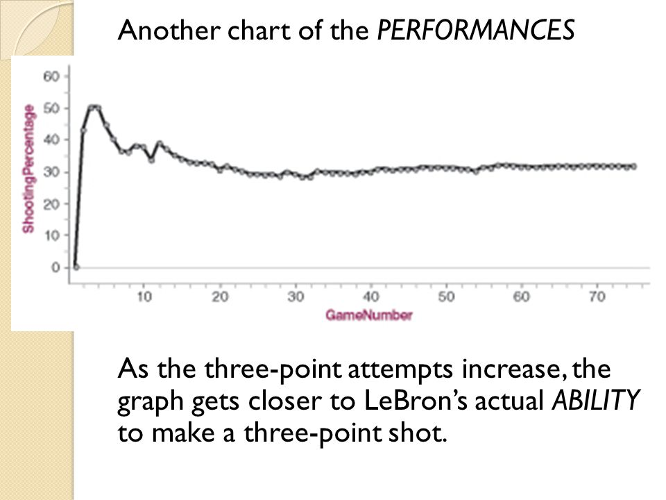 Another chart of the PERFORMANCES As the three-point attempts increase, the graph gets closer to LeBron's actual ABILITY to make a three-point shot.