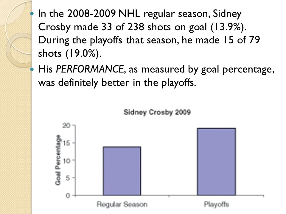 In the 2008-2009 NHL regular season, Sidney Crosby made 33 of 238 shots on goal (13.9%). During the playoffs that season, he made 15 of 79 shots (19.0%).