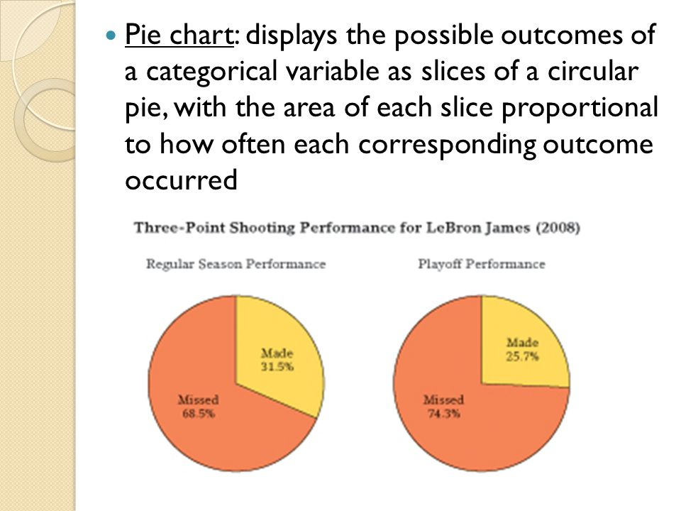 Pie chart: displays the possible outcomes of a categorical variable as slices of a circular pie, with the area of each slice proportional to how often each corresponding outcome occurred