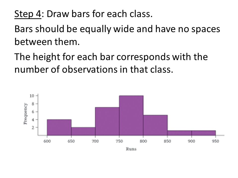 Step 4: Draw bars for each class