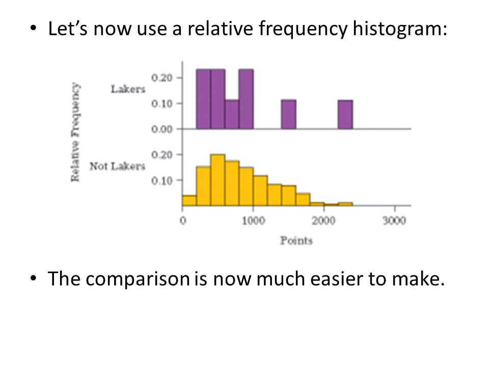 Let's now use a relative frequency histogram: