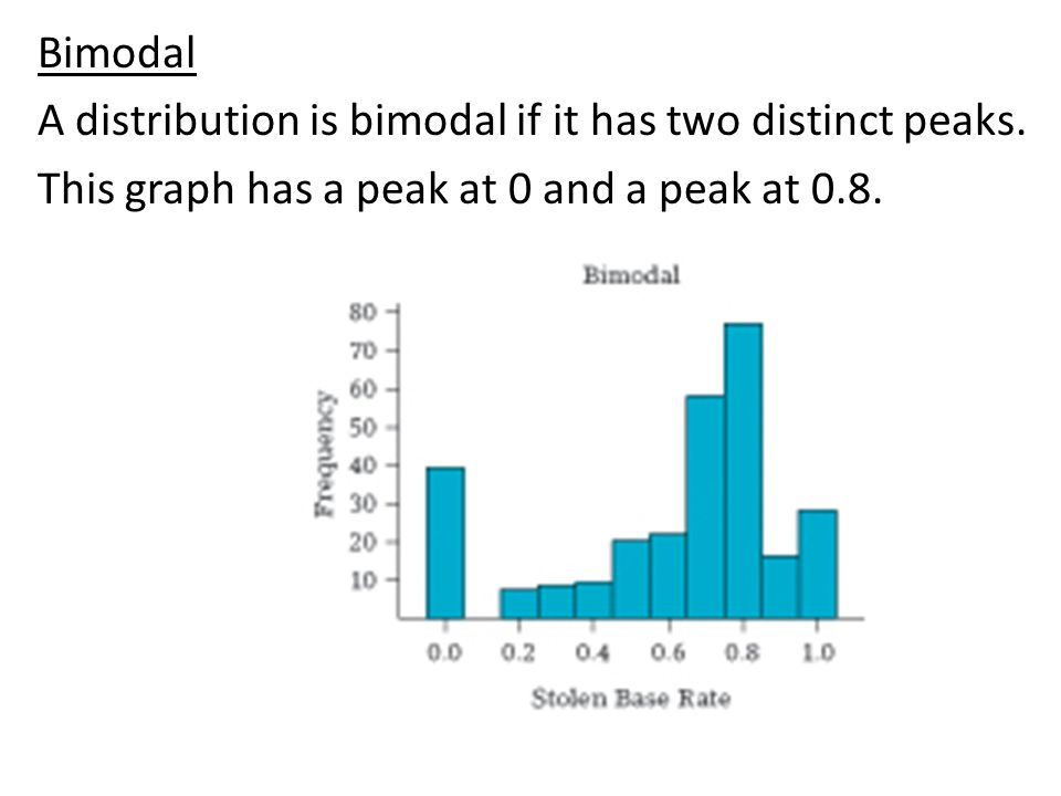 Bimodal A distribution is bimodal if it has two distinct peaks