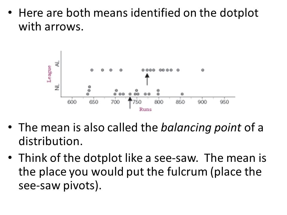 Here are both means identified on the dotplot with arrows.