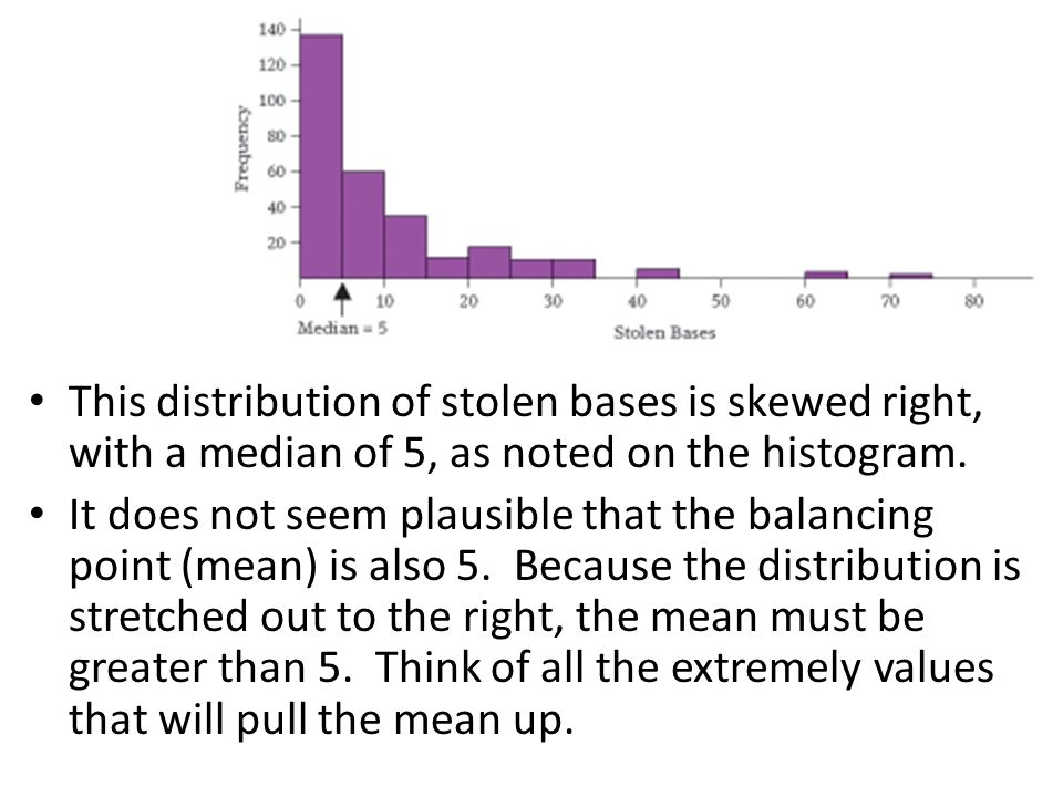 This distribution of stolen bases is skewed right, with a median of 5, as noted on the histogram.