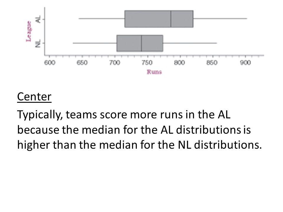 Center Typically, teams score more runs in the AL because the median for the AL distributions is higher than the median for the NL distributions.