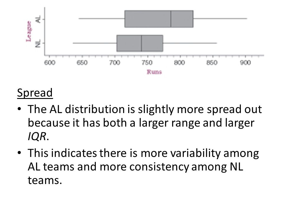 Spread The AL distribution is slightly more spread out because it has both a larger range and larger IQR.