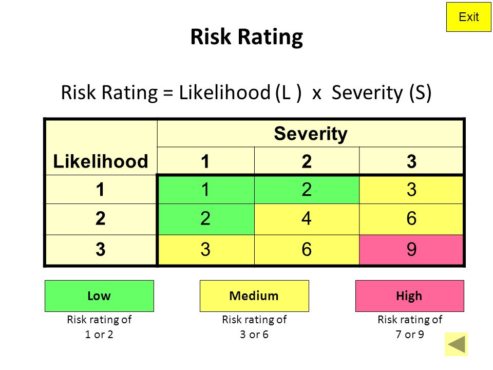 Risk Rating = Likelihood (L ) x Severity (S)