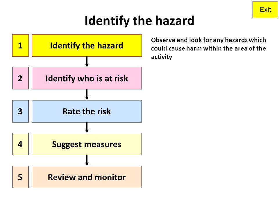 Identify the hazard 1 Identify the hazard 2 Identify who is at risk 3