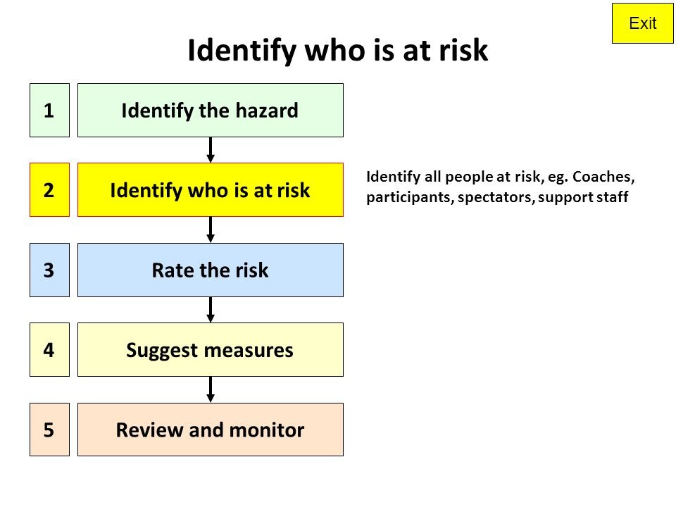Identify who is at risk 1 Identify the hazard 2