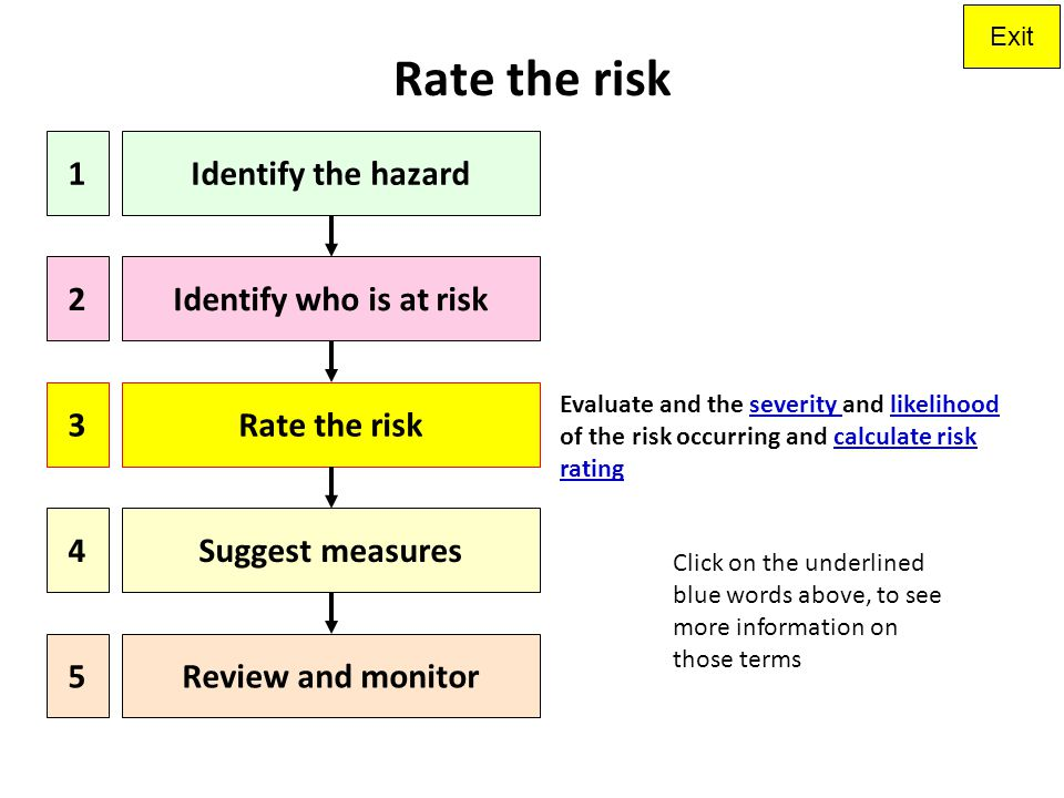 Rate the risk 1 Identify the hazard 2 Identify who is at risk 3