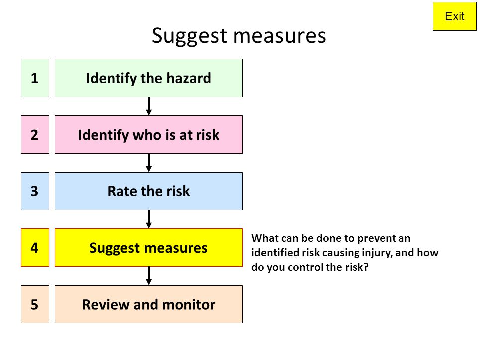 Suggest measures 1 Identify the hazard 2 Identify who is at risk 3