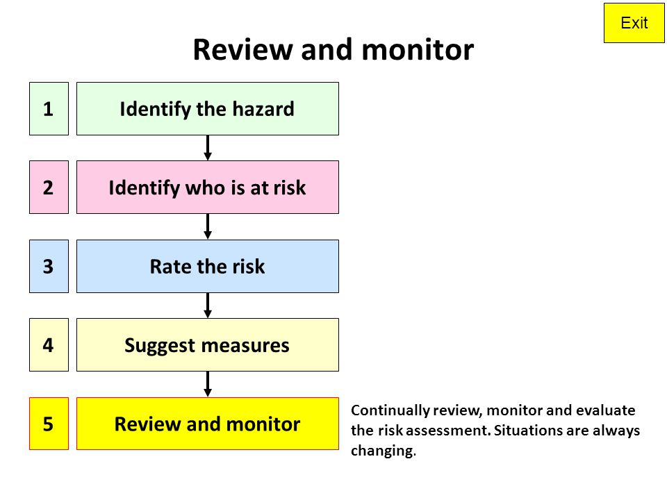 Review and monitor 1 Identify the hazard 2 Identify who is at risk 3