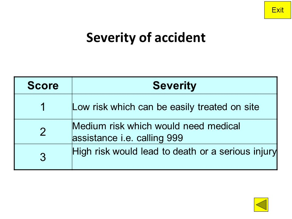 Severity of accident Score Severity 1 2 3