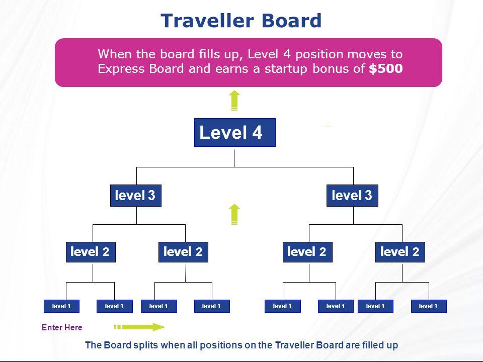 Traveller Board Level 4 level 3