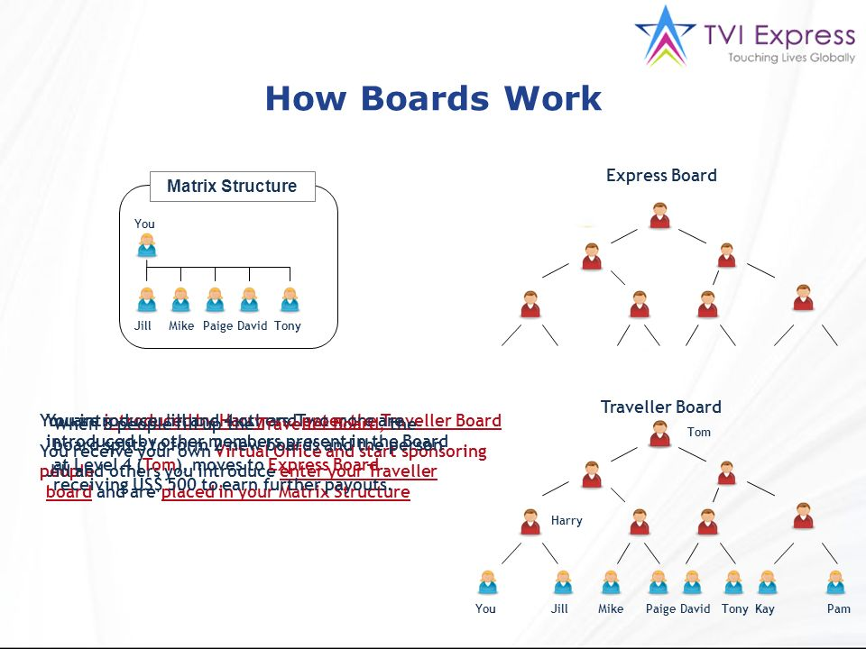 How Boards Work Express Board Matrix Structure Traveller Board