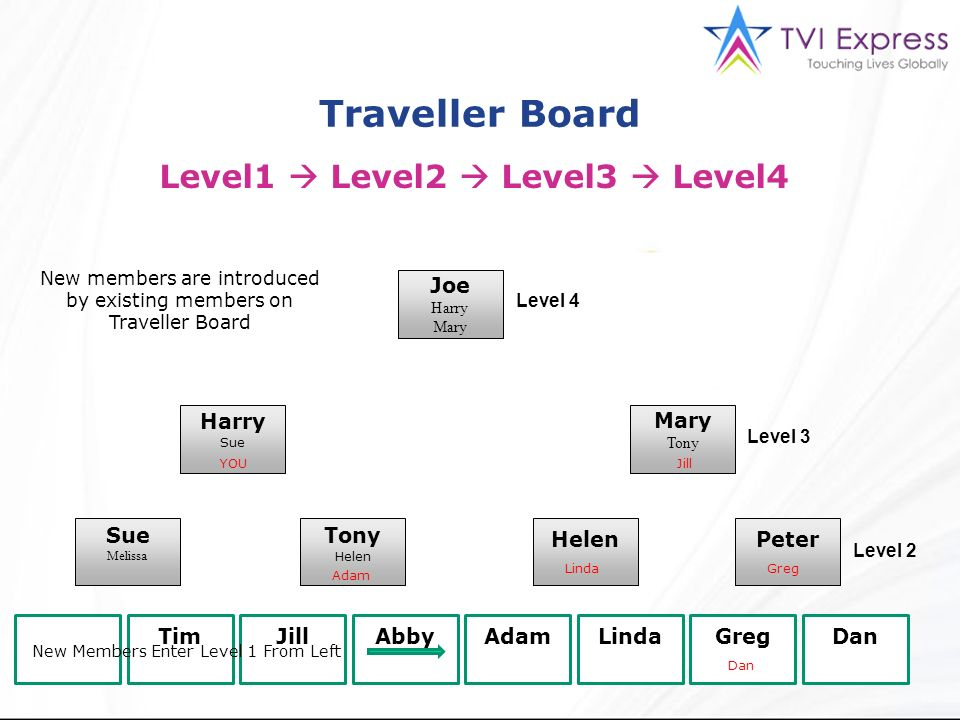 New members are introduced by existing members on Traveller Board