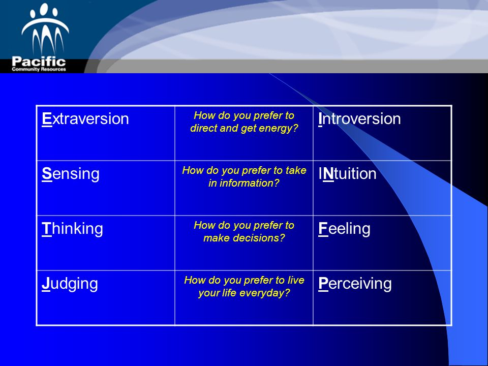 Extraversion Introversion Sensing INtuition Thinking Feeling Judging